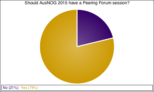 Should AusNOG 2015 have a Peering Forum session?