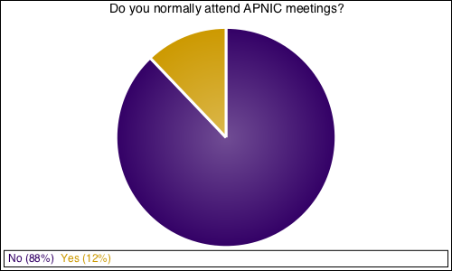 Do you normally attend APNIC meetings?