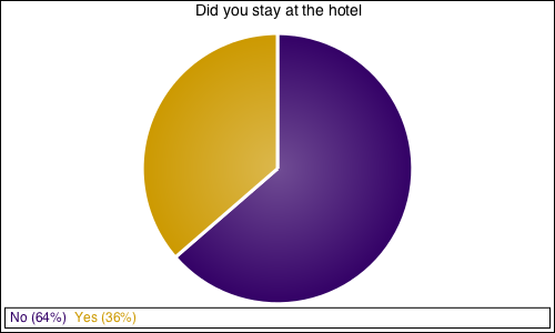 Did you stay at the hotel