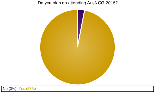 Do you plan on attending AusNOG 2015?