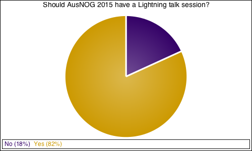 Should AusNOG 2015 have a Lightning talk session?