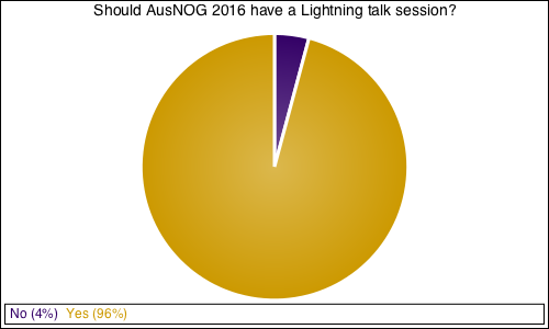 Should AusNOG 2016 have a Lightning talk session?