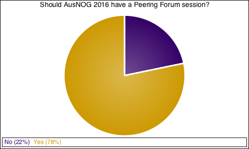 Should AusNOG 2016 have a Peering Forum session?