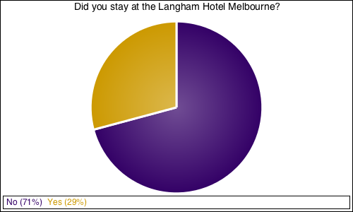 Did you stay at the Langham Hotel Melbourne?