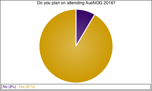 Do you plan on attending AusNOG 2016?