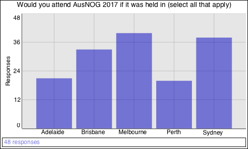 Would you attend AusNOG 2017 if it was held in (select all that apply)