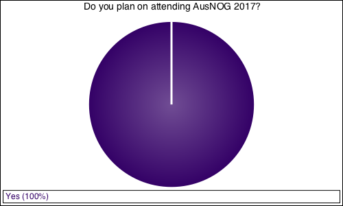 Do you plan on attending AusNOG 2017?