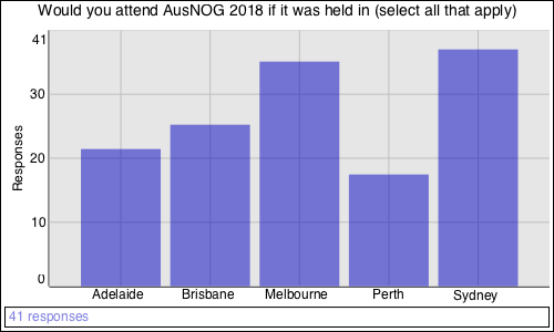 Would you attend AusNOG 2018 if it was held in (select all that apply)