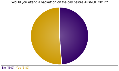 Would you attend a hackathon on the day before AusNOG 2017?