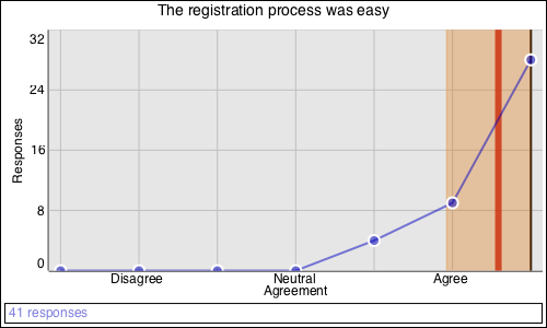 The registration process was easy: Strongly agree