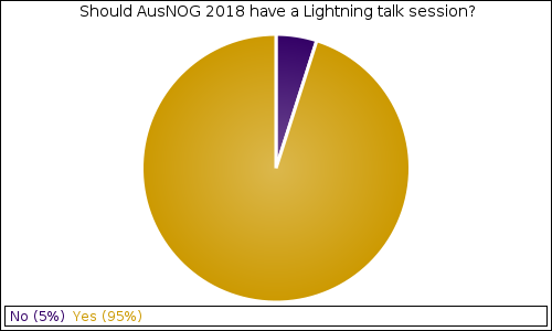 Should AusNOG 2018 have a Lightning talk session?