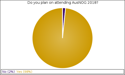 Do you plan on attending AusNOG 2018?