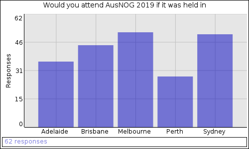 Would you attend AusNOG 2019 if it was held in