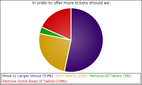 In order to offer more tickets should we: