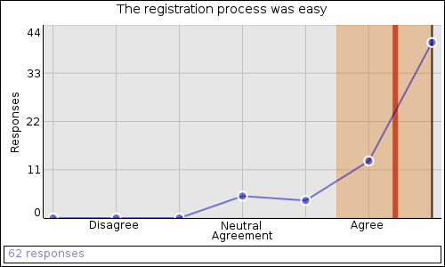 The registration process was easy: Agree