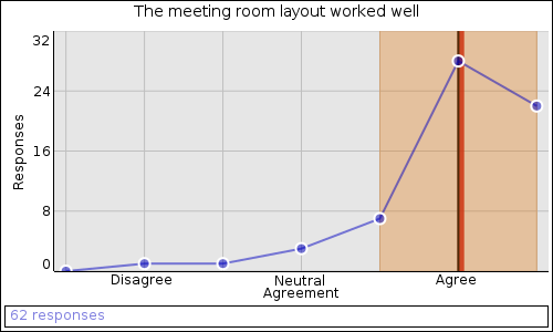 The meeting room layout worked well: Agree