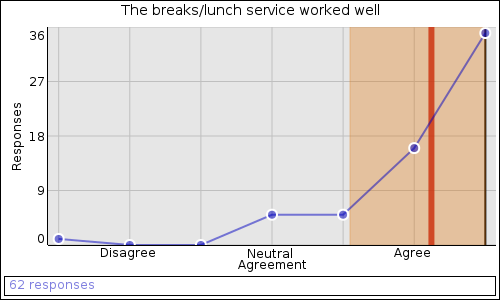 The breaks/lunch service worked well: Agree