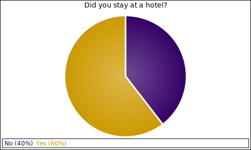 Did you stay at a hotel?