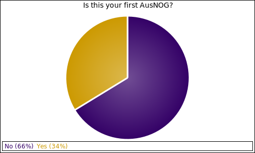 Is this your first AusNOG?
