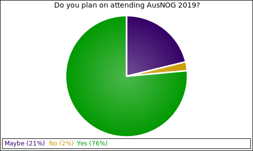 Do you plan on attending AusNOG 2019?