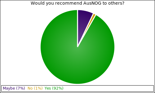 Would you recommend AusNOG to others?