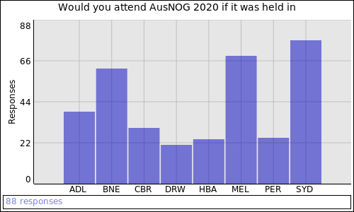 Would you attend AusNOG 2020 if it was held in