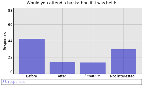 Would you attend a hackathon if it was held: