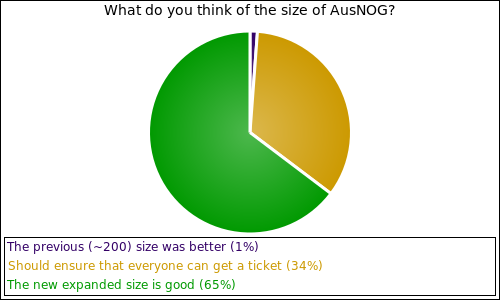 What do you think of the size of AusNOG?