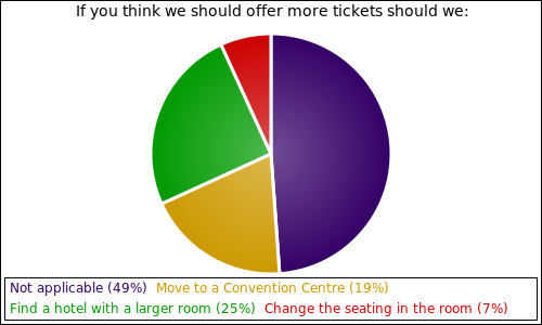 If you think we should offer more tickets should we: