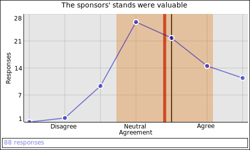 The sponsors' stands were valuable: Mildly agree