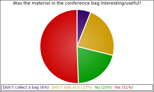 Was the material in the conference bag interesting/useful?